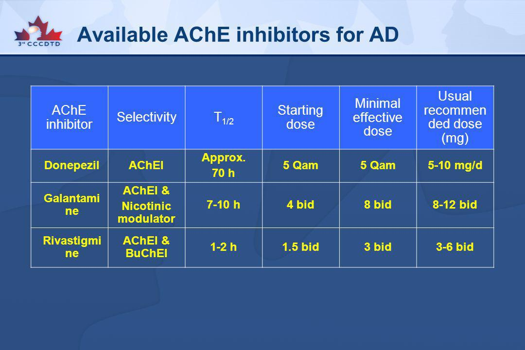 Available AChE inhibitors for AD