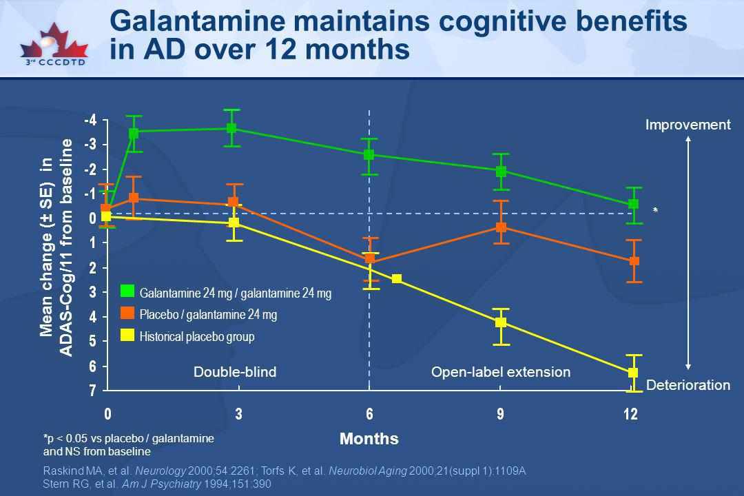 Galantamine maintains cognitive benefits in AD over 12 months