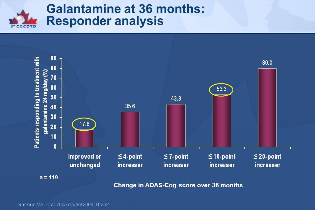 Galantamine at 36 months: Responder analysis