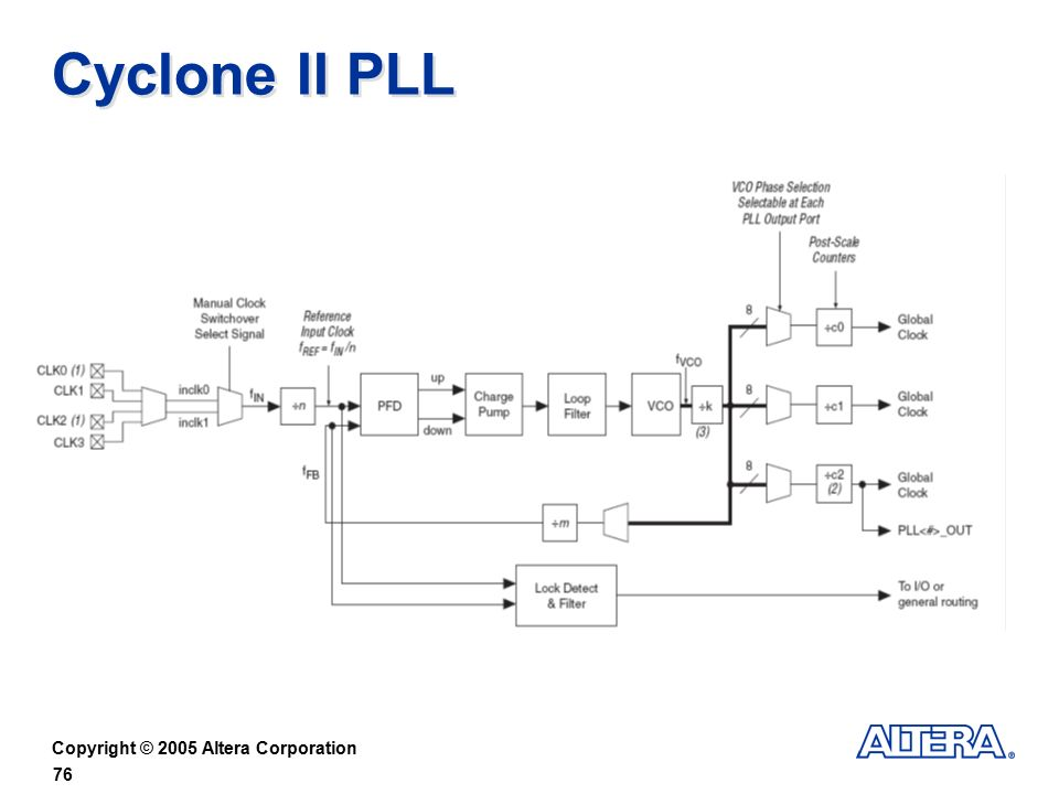 Designing with Cyclone & Cyclone II Devices - ppt download