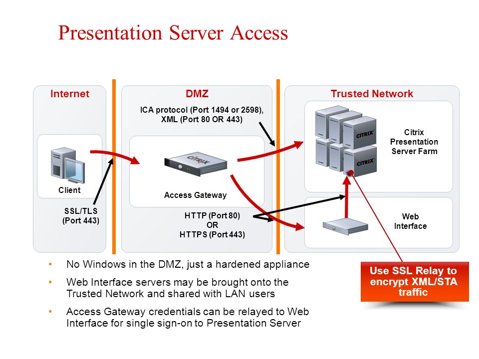 Access Gateway Operation - ppt video online download