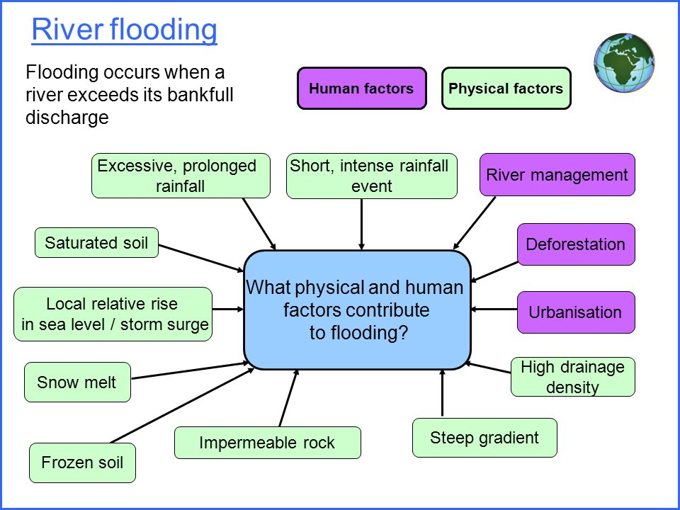 human and nonhuman factors that contribute to climate change Climate change collection climate change is occurring, is caused largely by human activities, and poses significant risks for a broad range of human and natural systems.