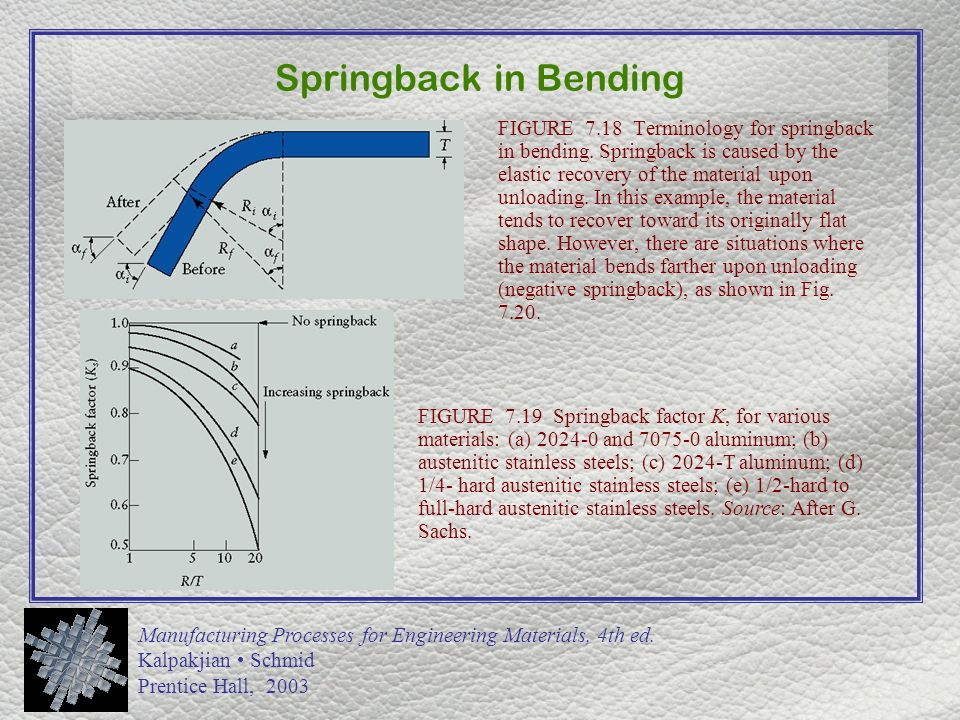 Chapter 7 Sheet Metal Forming Processes Ppt Video Online