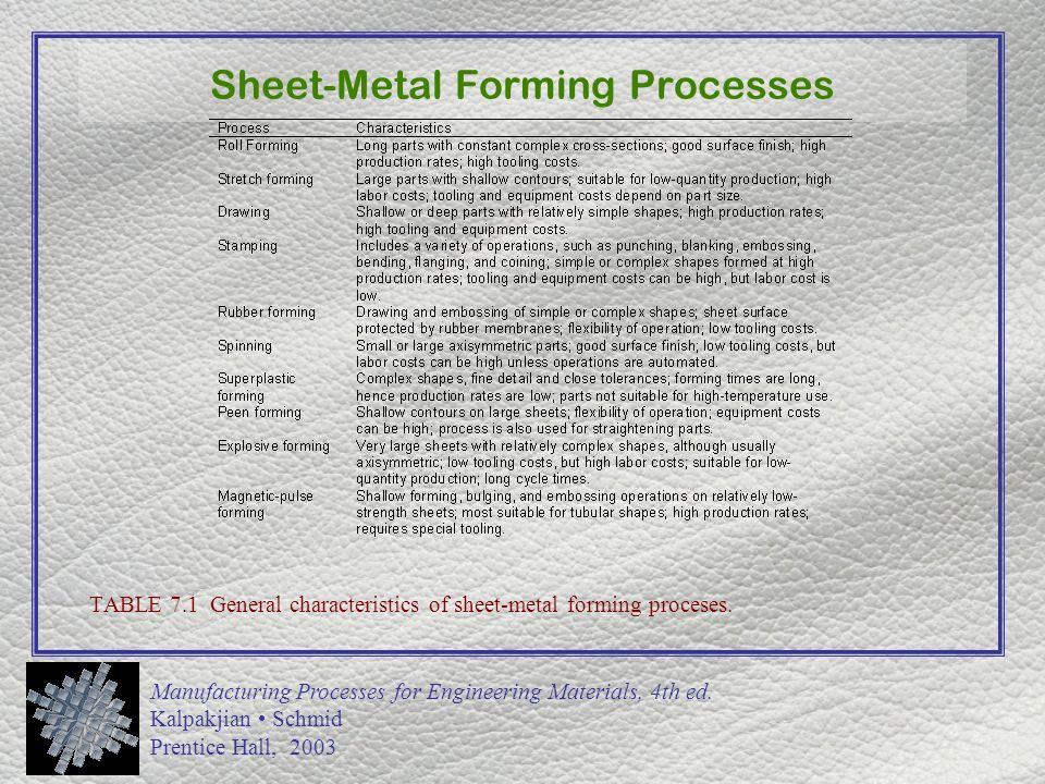 CHAPTER 7 Sheet-Metal Forming Processes - ppt video online download
