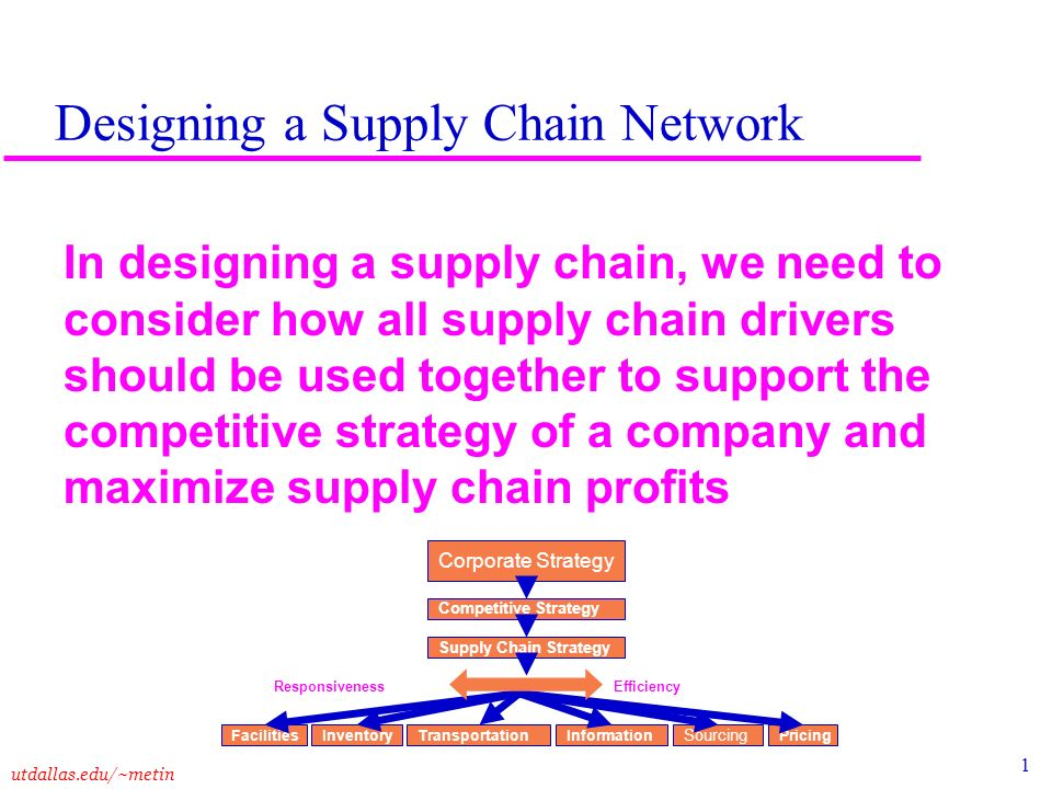 Designing a Supply Chain Network - ppt download