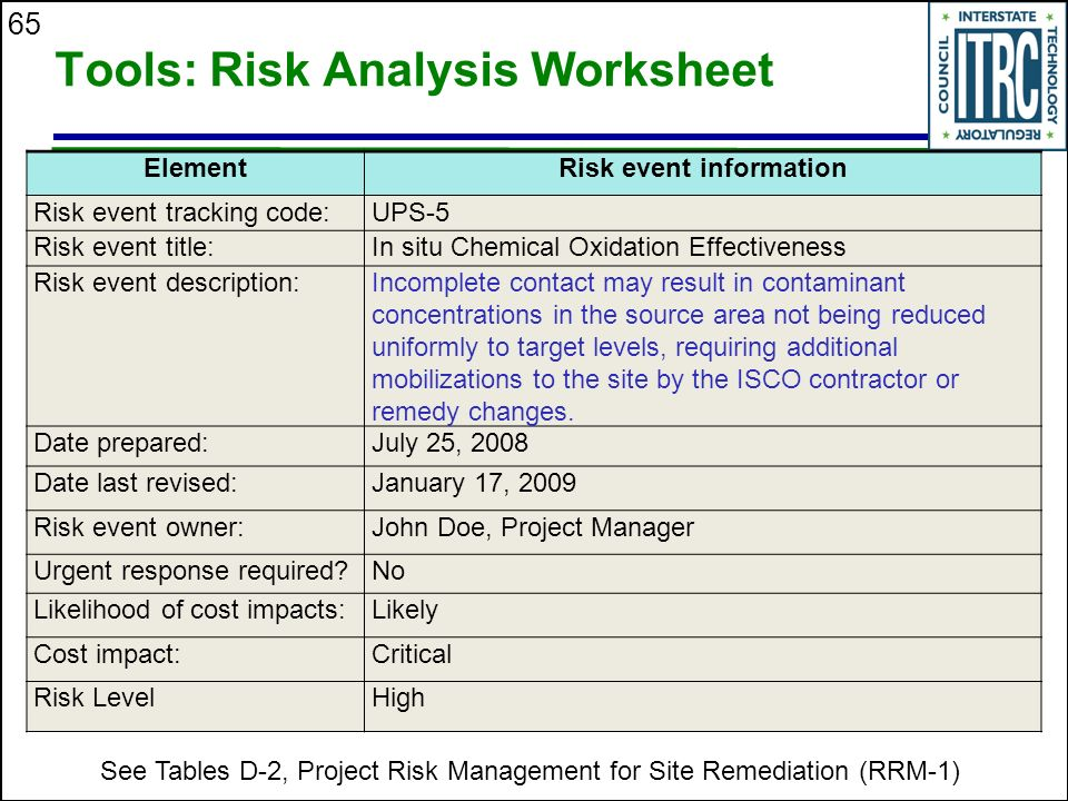 risk analysis worksheet project risk management for site remediation ppt 894