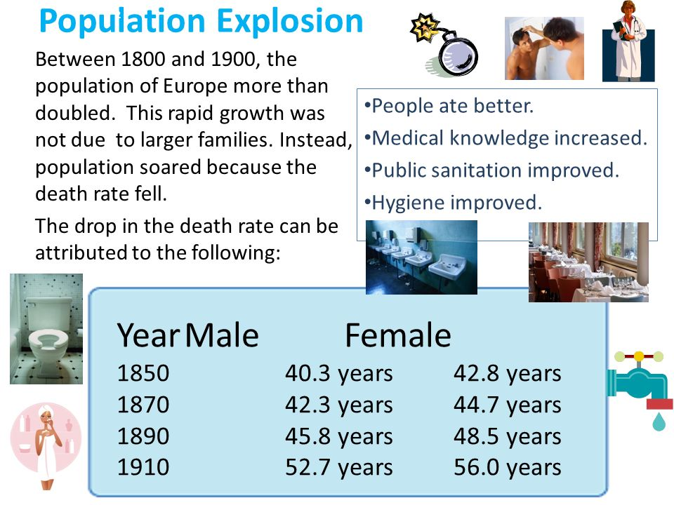 Population Explosion Year Male Female years 42.8 years