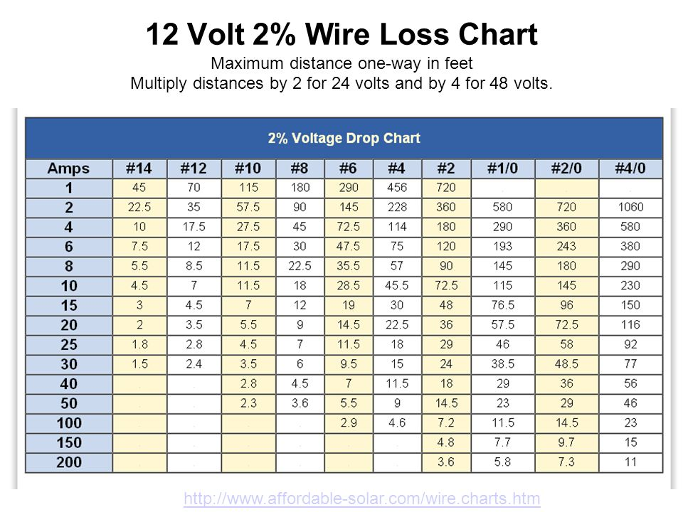12 volt 2 wire loss chart data wiring diagram solar electricity 14 april ppt video online download rh slideplayer com auto wire gauge chart 12 volt bulb chart keyboard keysfo Gallery