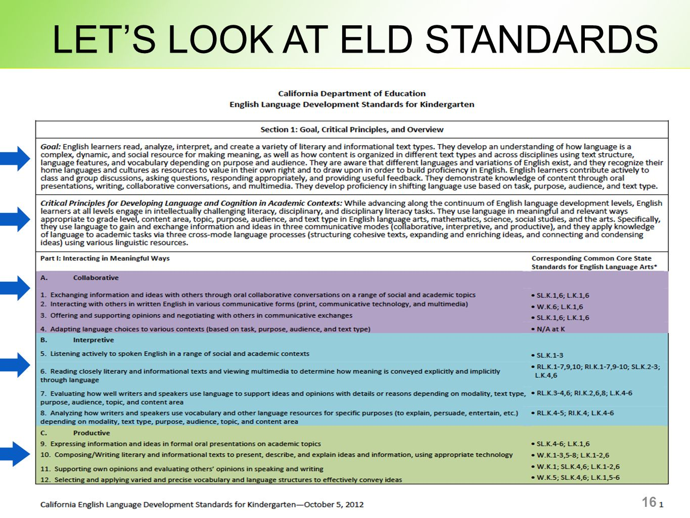 English Language Development Standards: An Overview - ppt