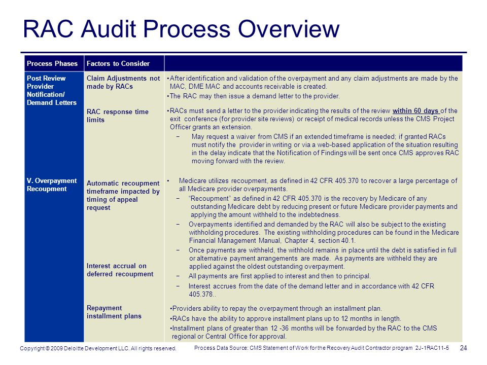 The Basics Of Rac Audits Ppt Download