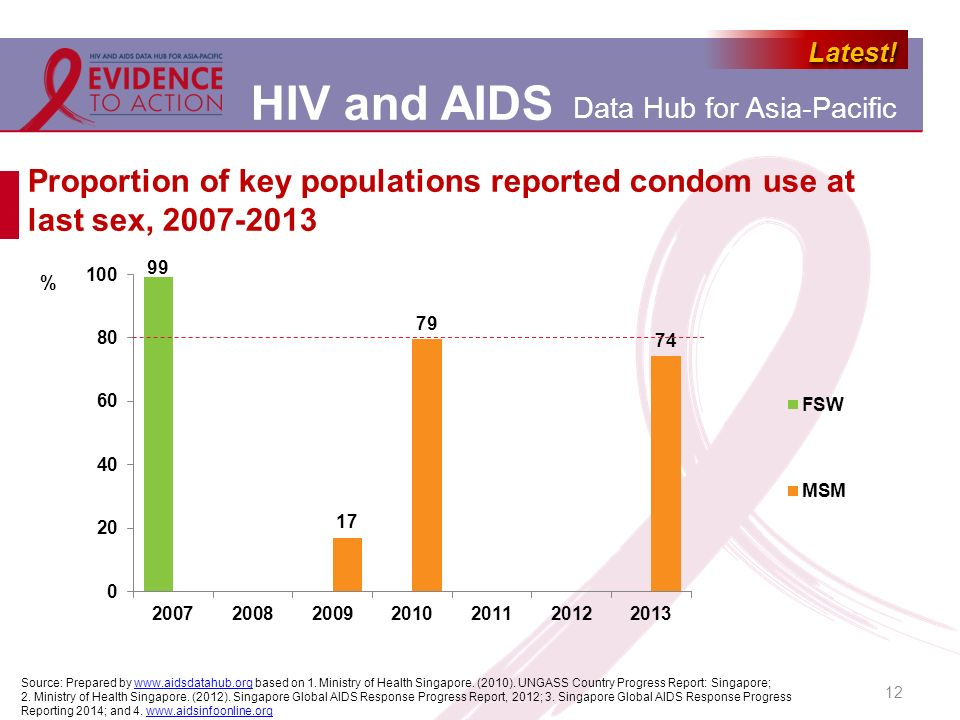 Proportion of key populations reported condom use at last sex,