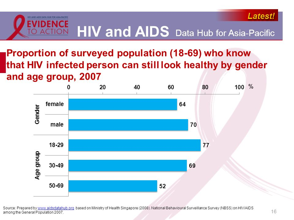 Proportion of surveyed population (18-69) who know that HIV infected person can still look healthy by gender and age group, 2007