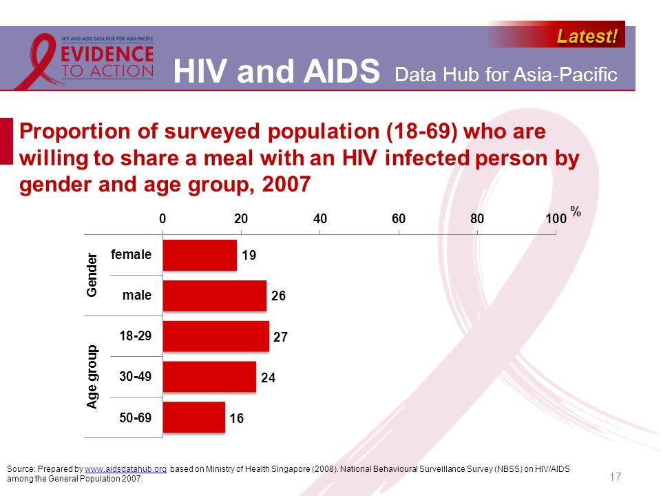 Proportion of surveyed population (18-69) who are willing to share a meal with an HIV infected person by gender and age group, 2007