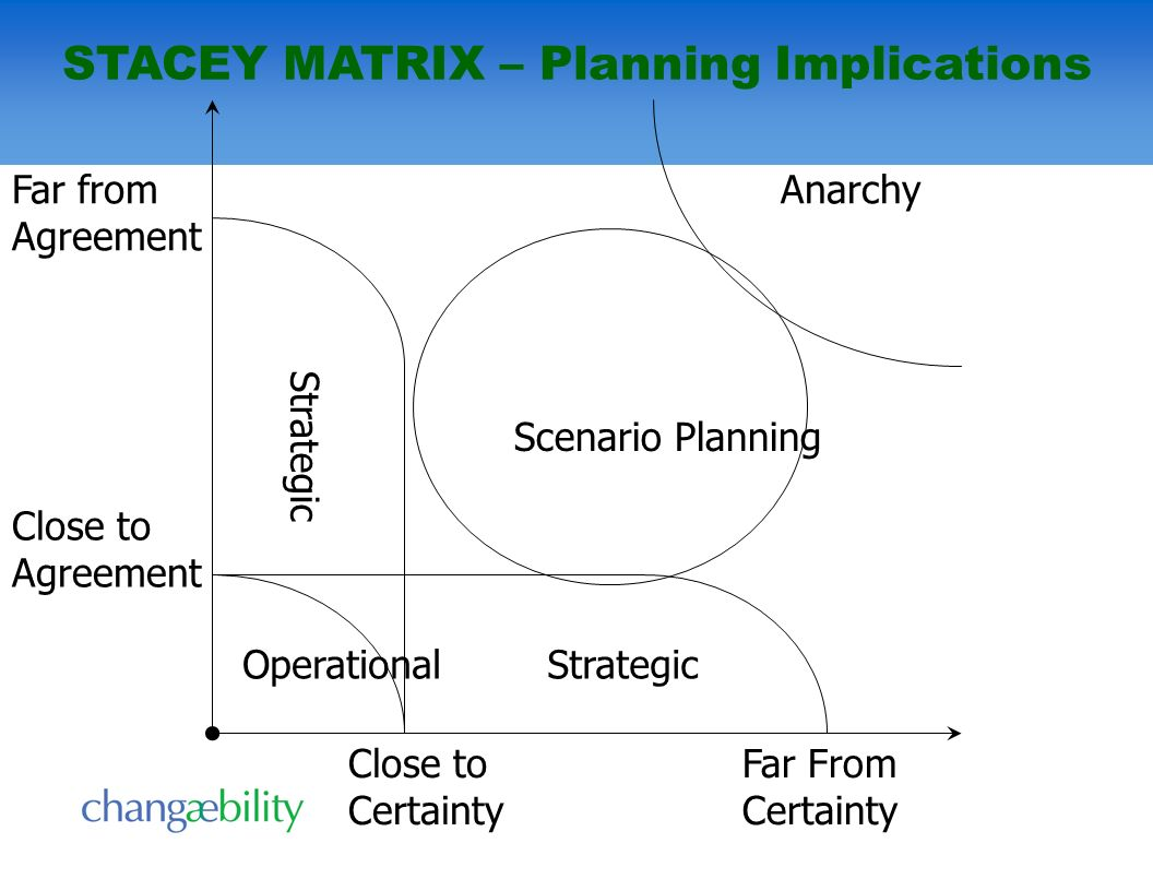 STACEY MATRIX – Planning Implications