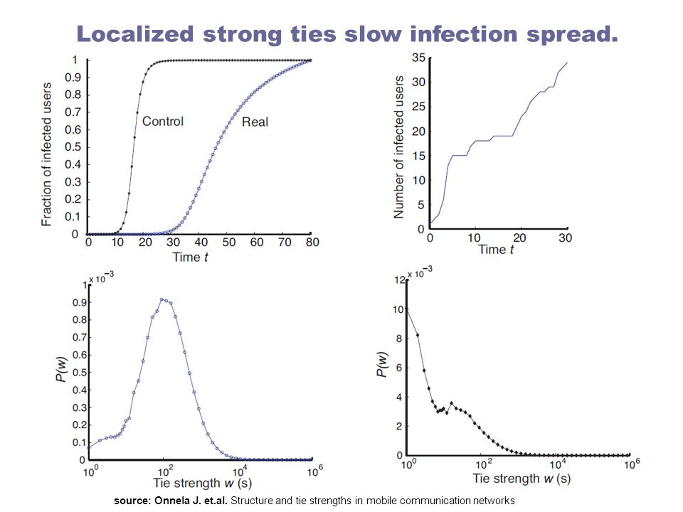 Localized strong ties slow infection spread.