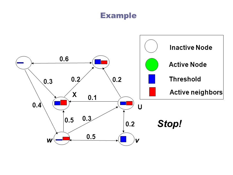Stop! Example w v Inactive Node 0.6 Active Node 0.2 Threshold