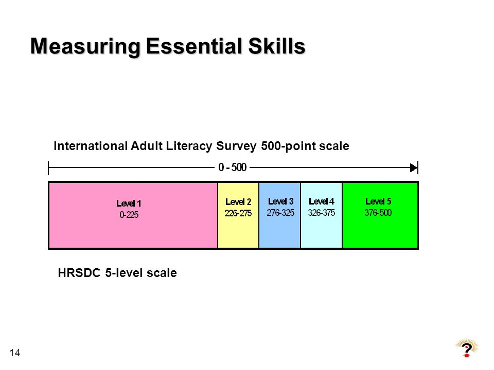 Measuring Essential Skills