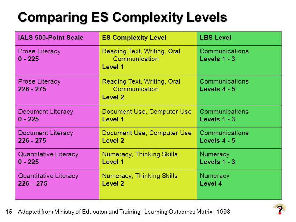 Comparing ES Complexity Levels