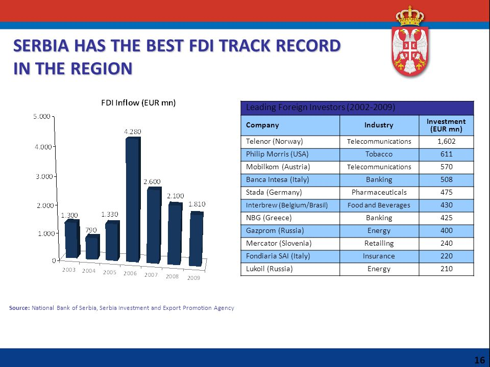 SERBIA HAS THE BEST FDI TRACK RECORD IN THE REGION