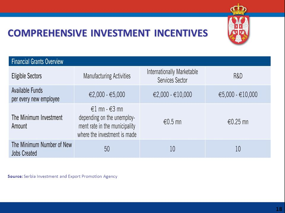 COMPREHENSIVE INVESTMENT INCENTIVES