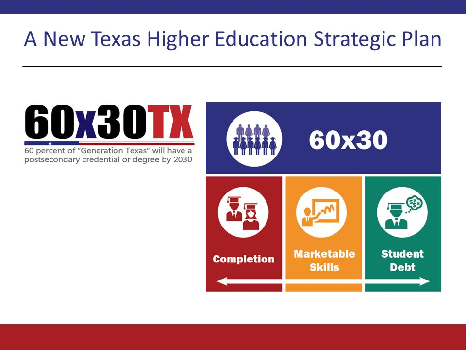 A New Texas Higher Education Strategic Plan