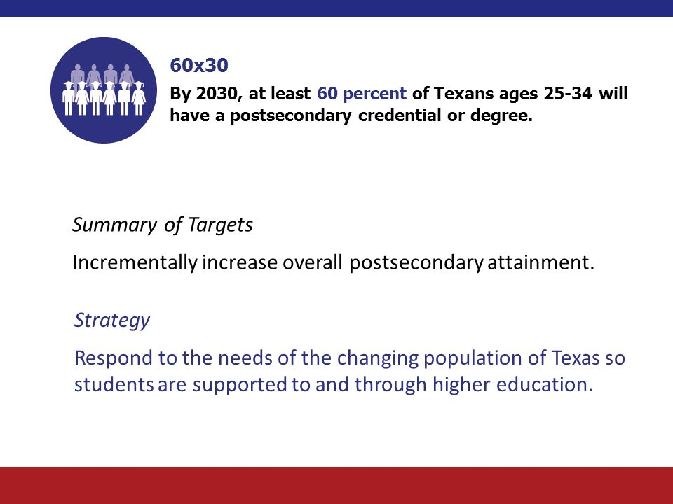 60x30 By 2030, at least 60 percent of Texans ages will have a postsecondary credential or degree.