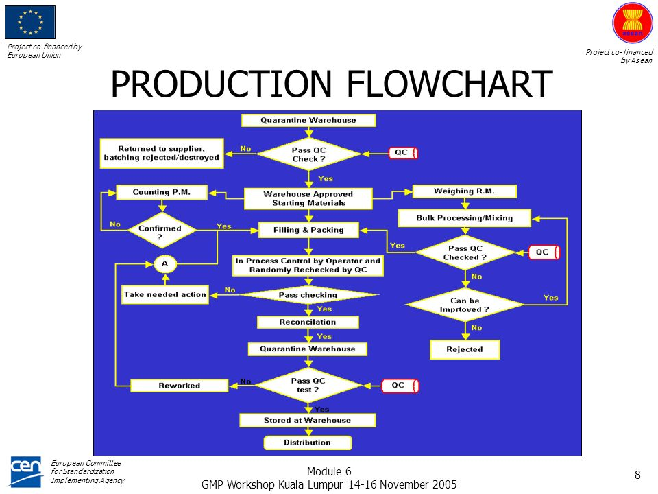 ASEAN GMP TRAINING MODULE PRODUCTION - ppt download