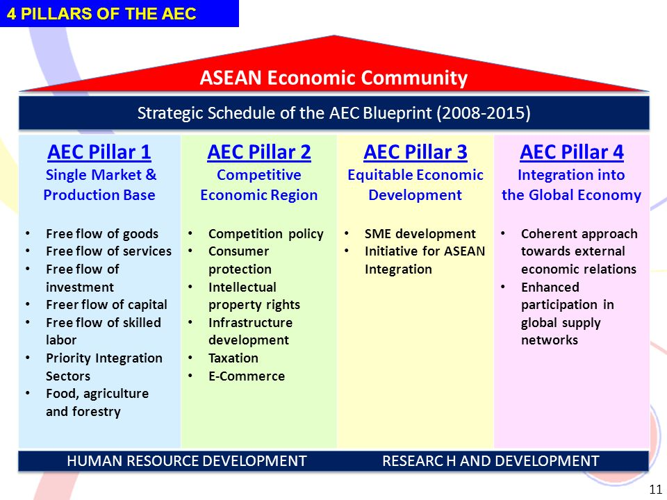 Regional approach to standardization and their impacts on asean asean economic community malvernweather Gallery