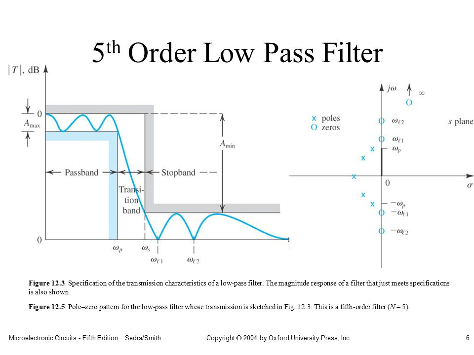 Filters and tuned amplifiers ppt video online download 5th order low pass filter ccuart Image collections