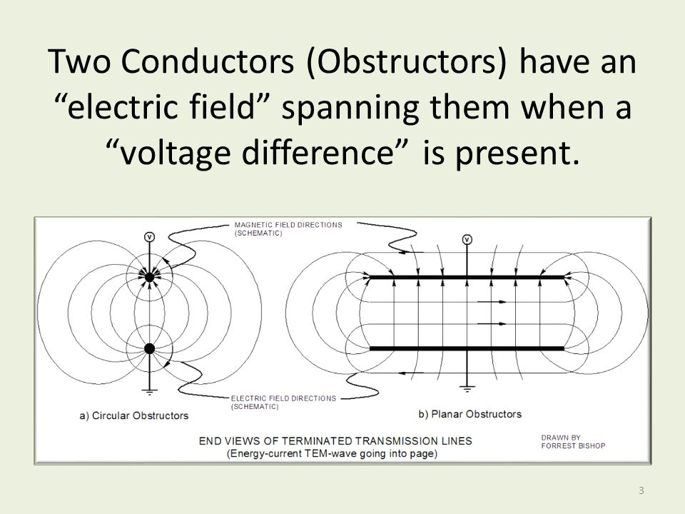 Two Conductors (Obstructors) have an electric field spanning them when a voltage difference is present.