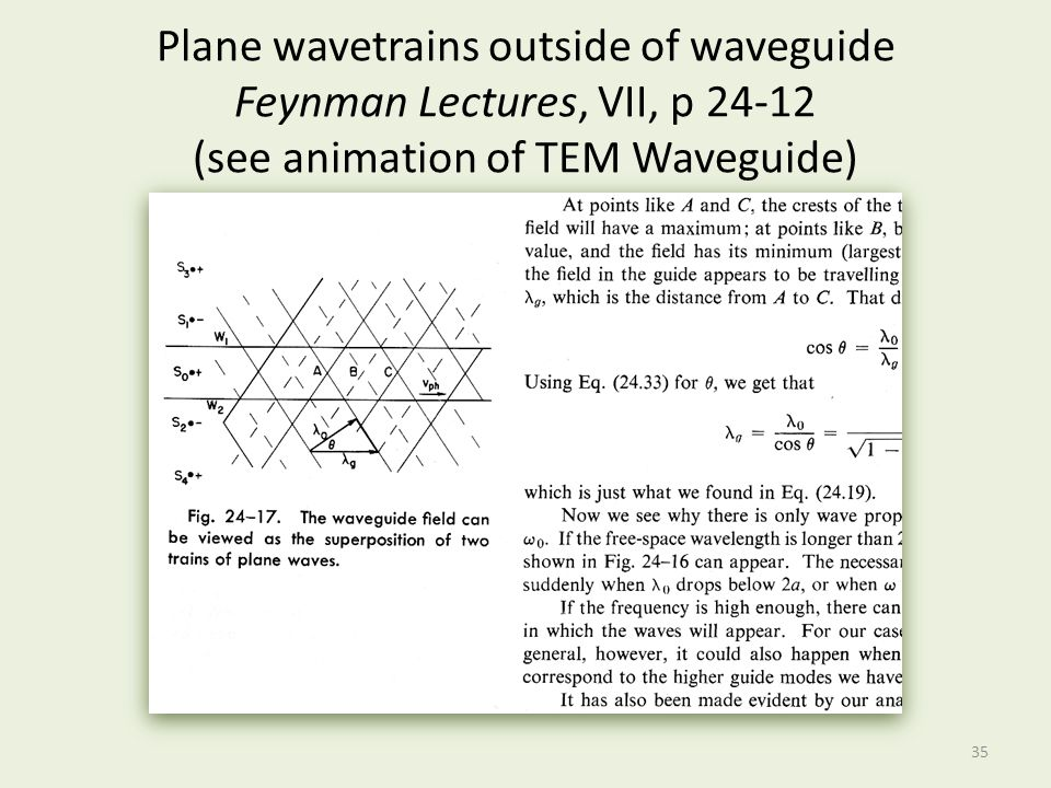 Plane wavetrains outside of waveguide Feynman Lectures, VII, p (see animation of TEM Waveguide)