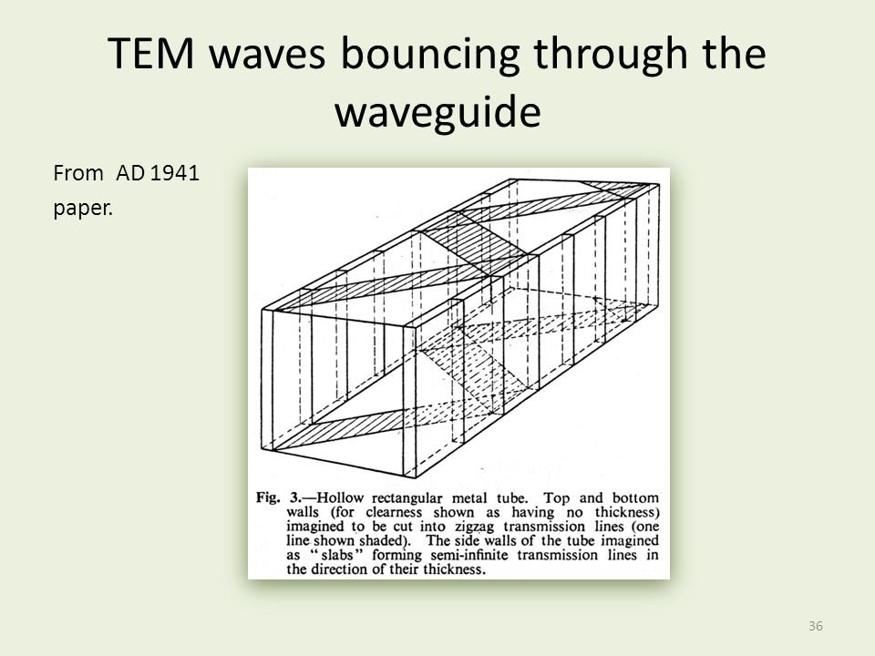TEM waves bouncing through the waveguide