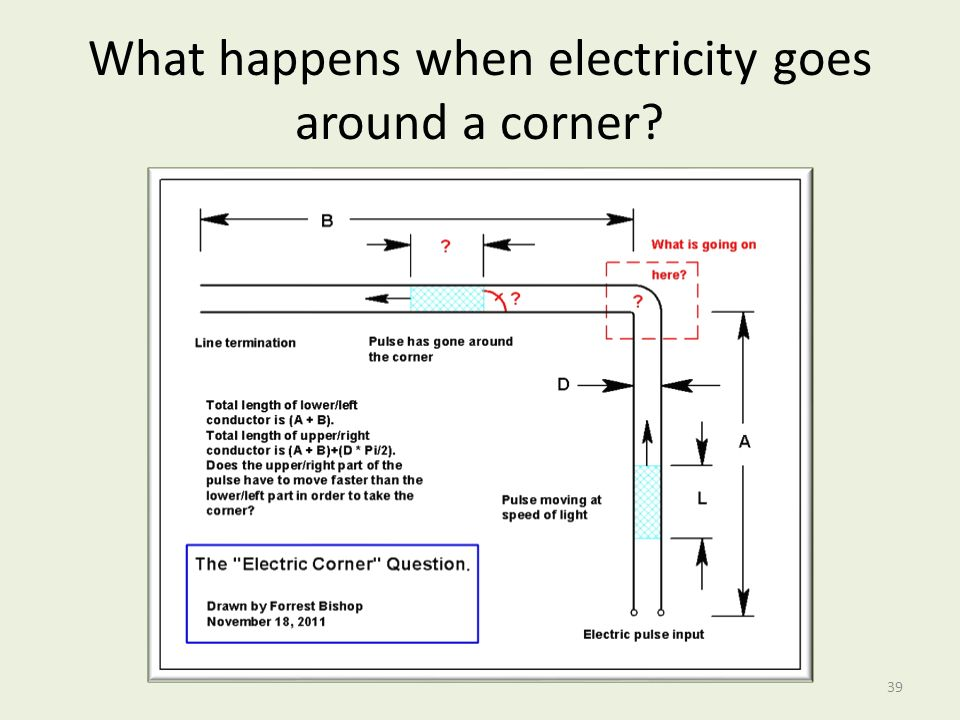 What happens when electricity goes around a corner