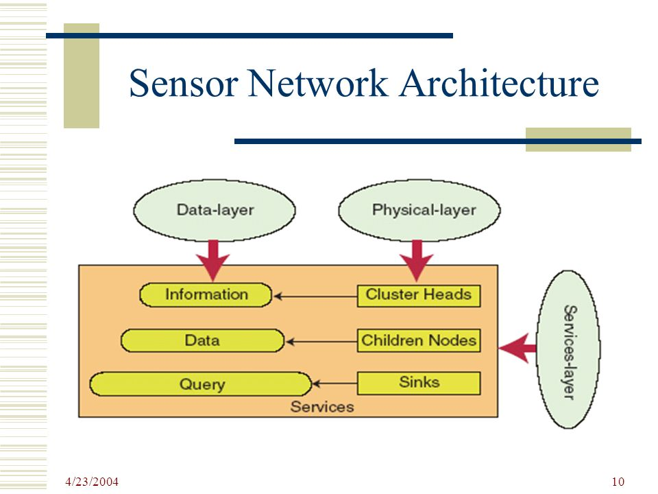SENSOR NETWORK ARCHITECTURE - ppt video online download