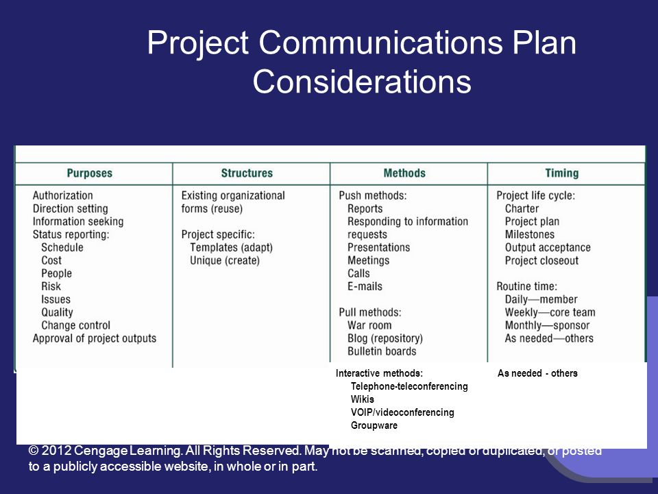 project communication plan - Parfu kaptanband co
