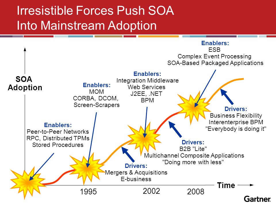 How Do You Know SOA When You See It? - ppt download