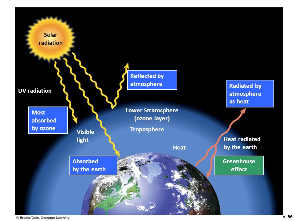 Lower Stratosphere (ozone layer) Solar radiation Greenhouse effect