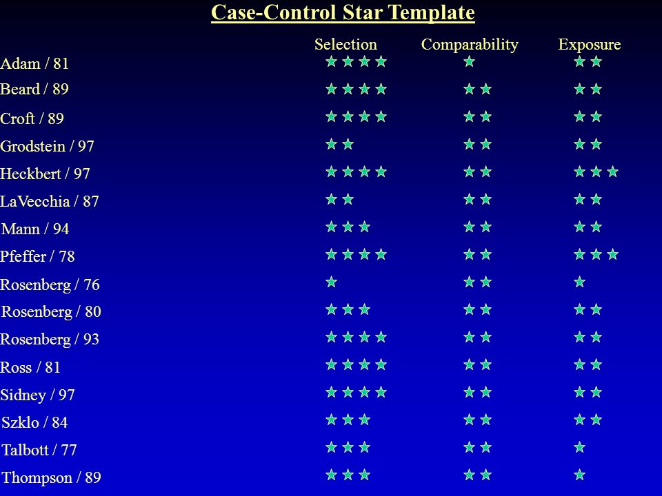 Case-Control Star Template