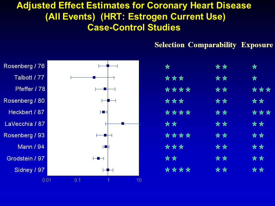 Adjusted Effect Estimates for Coronary Heart Disease (All Events) (HRT: Estrogen Current Use) Case-Control Studies