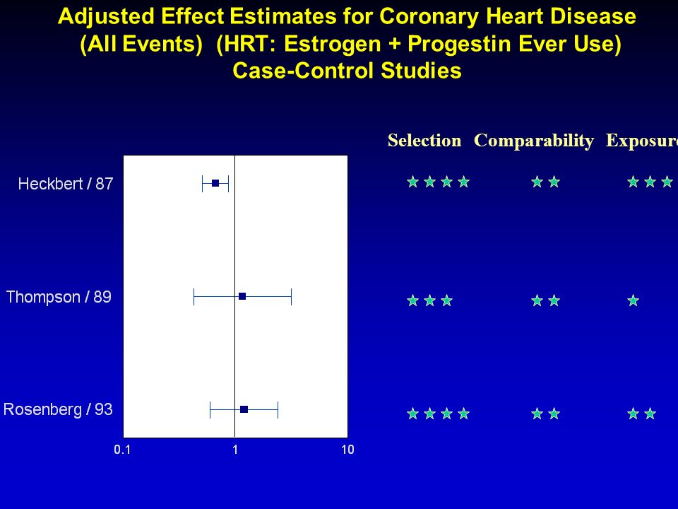 Adjusted Effect Estimates for Coronary Heart Disease (All Events) (HRT: Estrogen + Progestin Ever Use) Case-Control Studies
