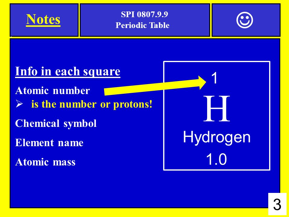 Press the right arrow button on your keyboard to get started chemical symbol element name atomic mass 1 h 10 hydrogen 3 h 1 hydrogen 10 3 notes info in each square atomic number urtaz Images