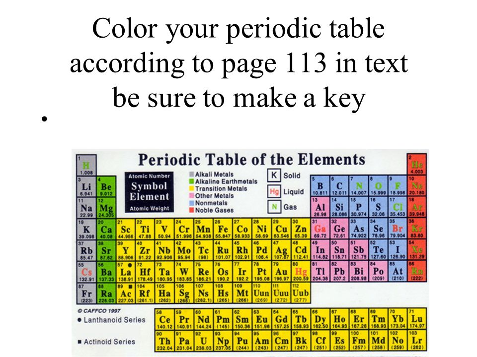 Color your periodic table according to page 113 in text be sure to make a key
