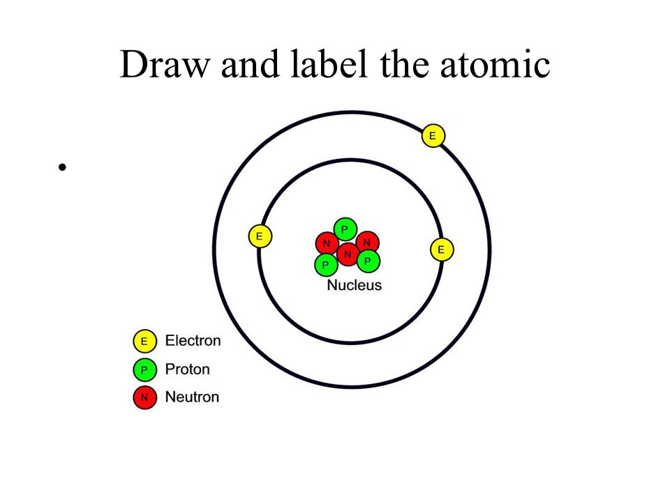 Draw and label the atomic structure!!!
