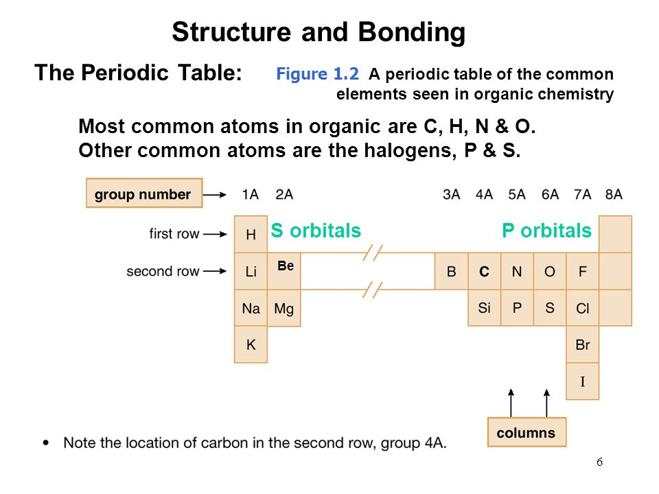 Chapter 1 structure bonding ppt video online download structure and bonding the periodic table urtaz