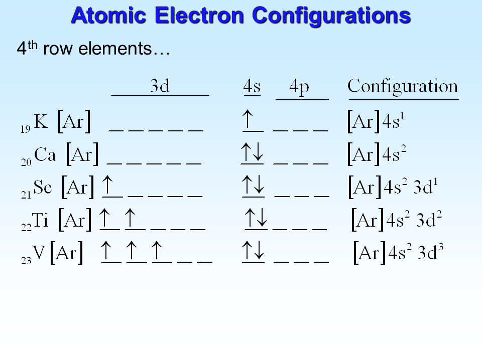 Atomic Electron Configurations And Chemical Periodicity Ppt Video Online Download