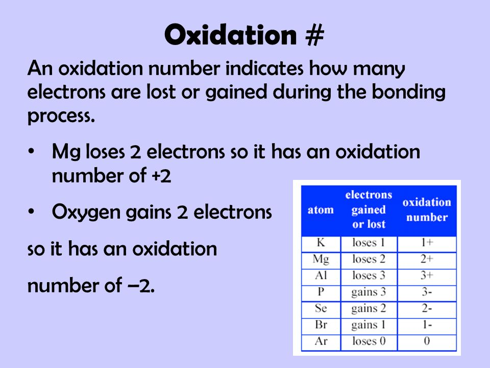 Oxidation # An oxidation number indicates how many electrons are lost or gained during the bonding process.