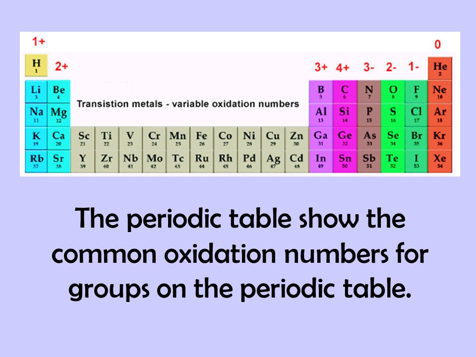 The periodic table show the common oxidation numbers for groups on the periodic table.