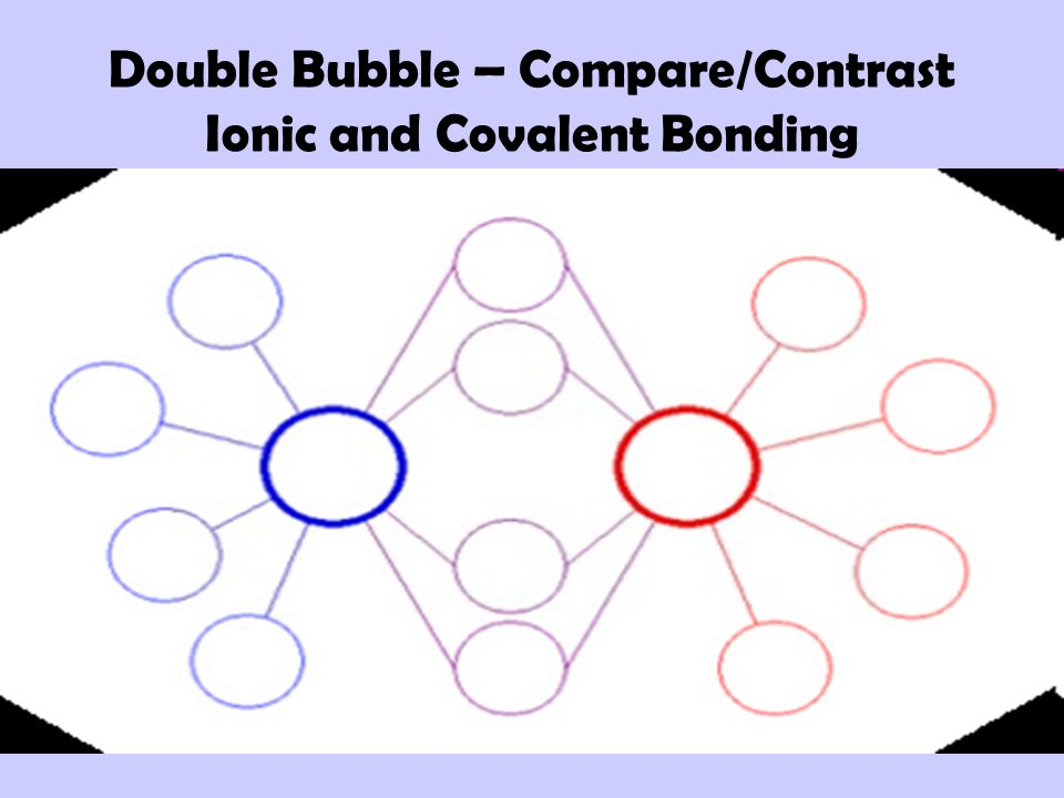 Double Bubble – Compare/Contrast Ionic and Covalent Bonding