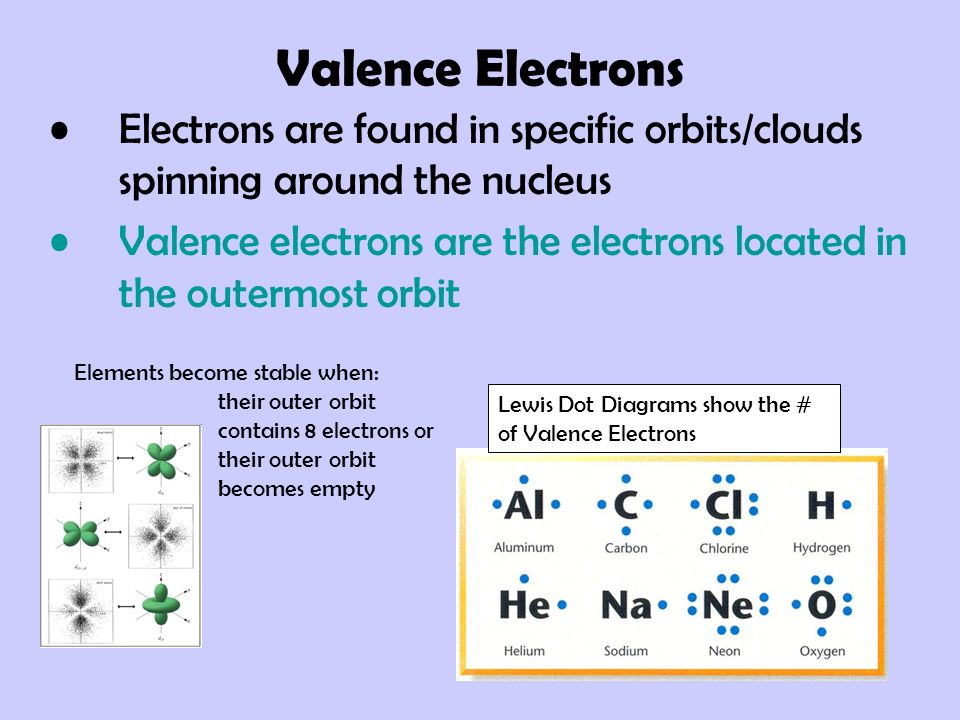 Valence Electrons Electrons are found in specific orbits/clouds spinning around the nucleus.