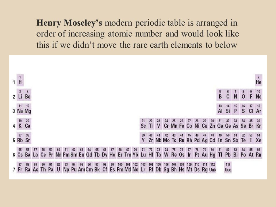 Chemical periodicity ppt download 5 henry moseleys modern periodic table is arranged in order of increasing atomic number and would look like this if we didnt move the rare earth elements urtaz Image collections
